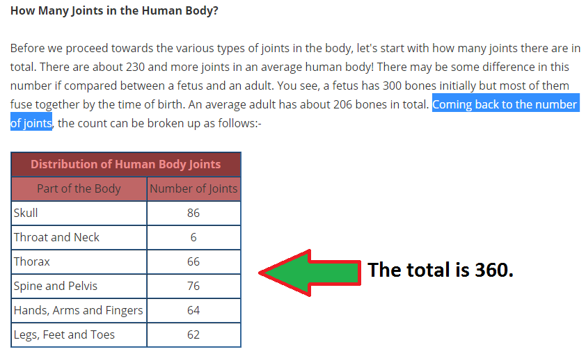 Did Prophet Muhammad say that the human body is made up of 360 joints?