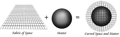 Interaction of Matter and Space geometry.