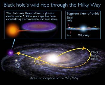 What does the Holy Quran say about black holes?