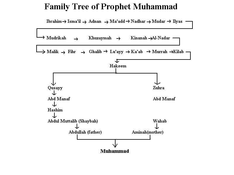 Muhammad's family tree that shows his direct link with Ishmael ...